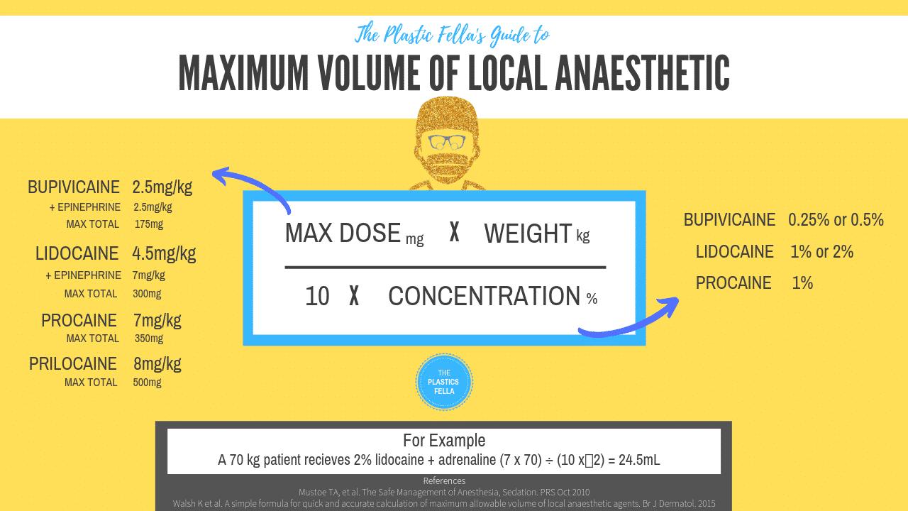 Maximum Volume of Local Anaesthetic (calculation)