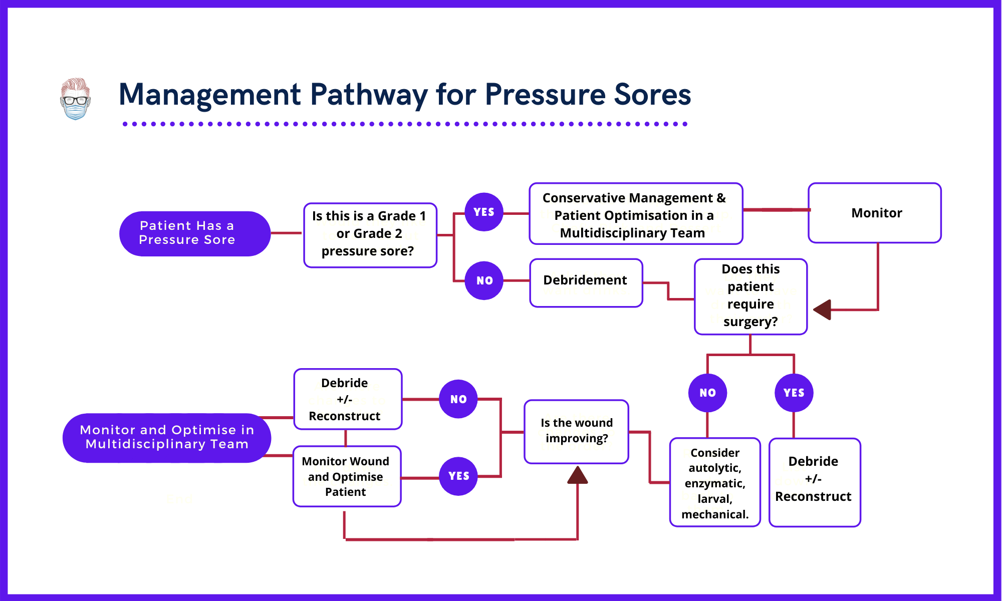Management Pathway for Pressure Sores, treatment of pressure ulcers, debridement of pressure sores and ulcers, surgery for pressure sores