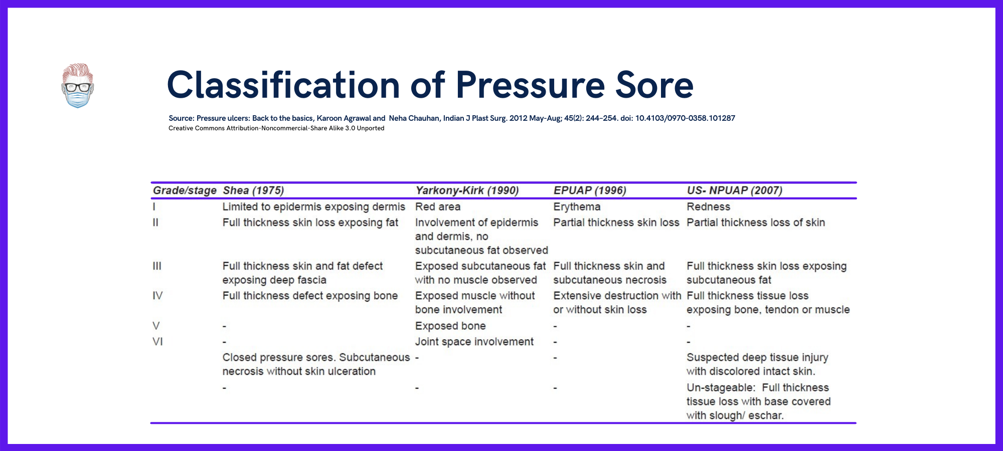 Classification of Pressure Sores, Ulcers, EPUAP, US-NPUAP