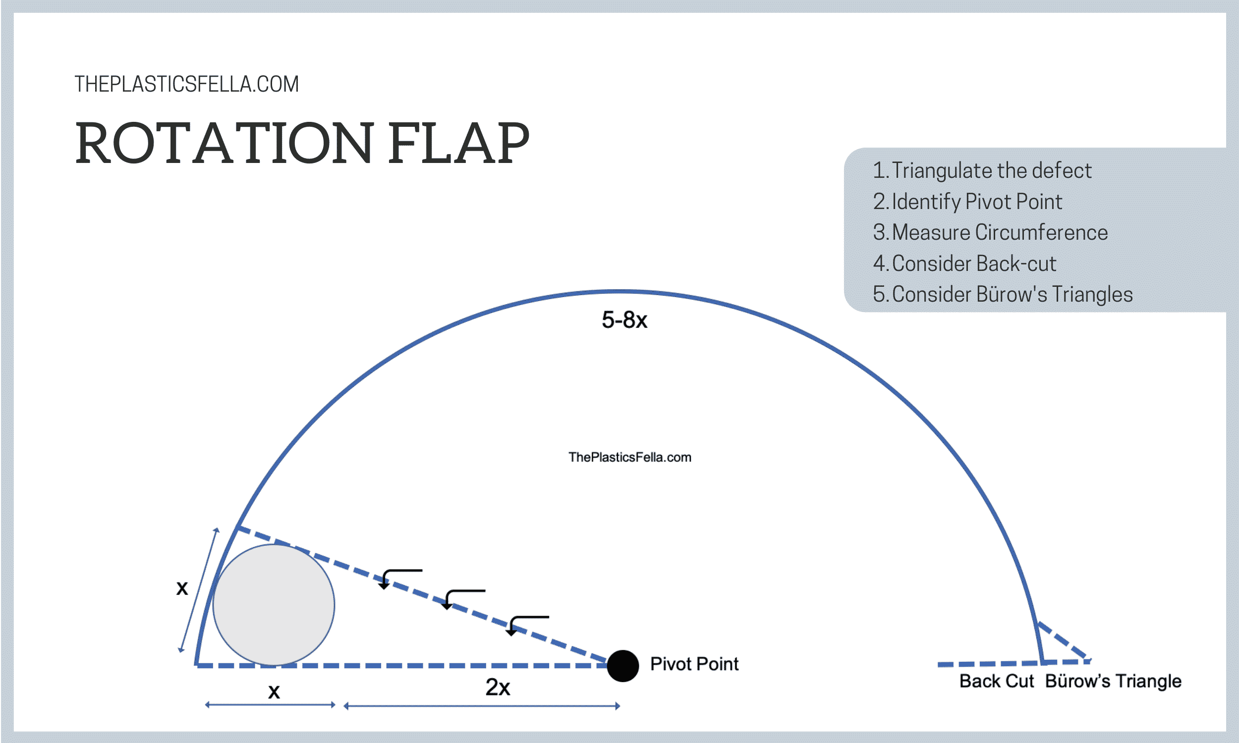 How to design a Rotation Flap on Scalp, Sarcum Face. Measurements of defect width and circumference