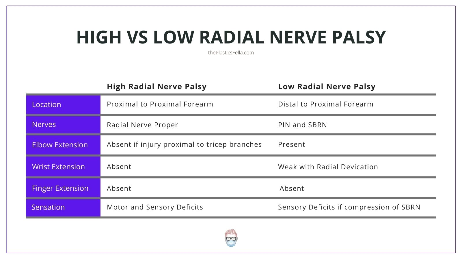 Differences between a high and low radial nerve palsy on examination
