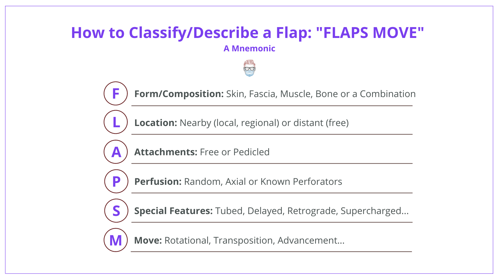 A mnemonic to help describe a flap in a clinical setting - form, location, attachements, perfusion, movement