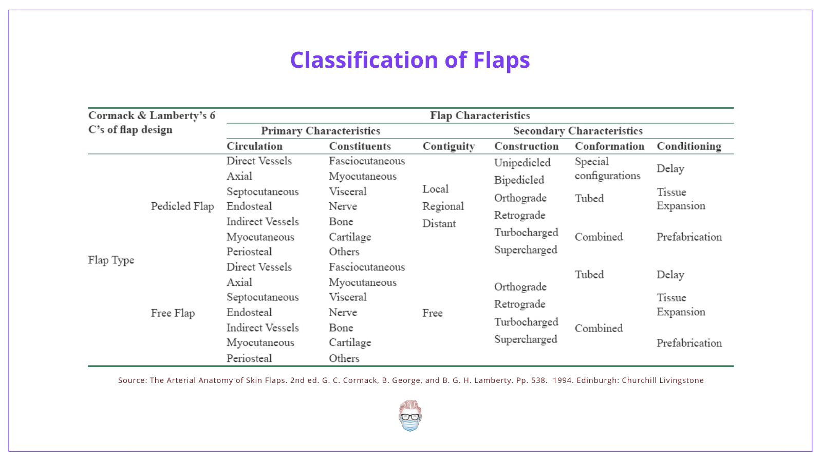 Types of Flaps and their classification (fasciocutaneous flaps, myocutaneous flaps, local flaps, regional flaps, distant flaps, free flaps)