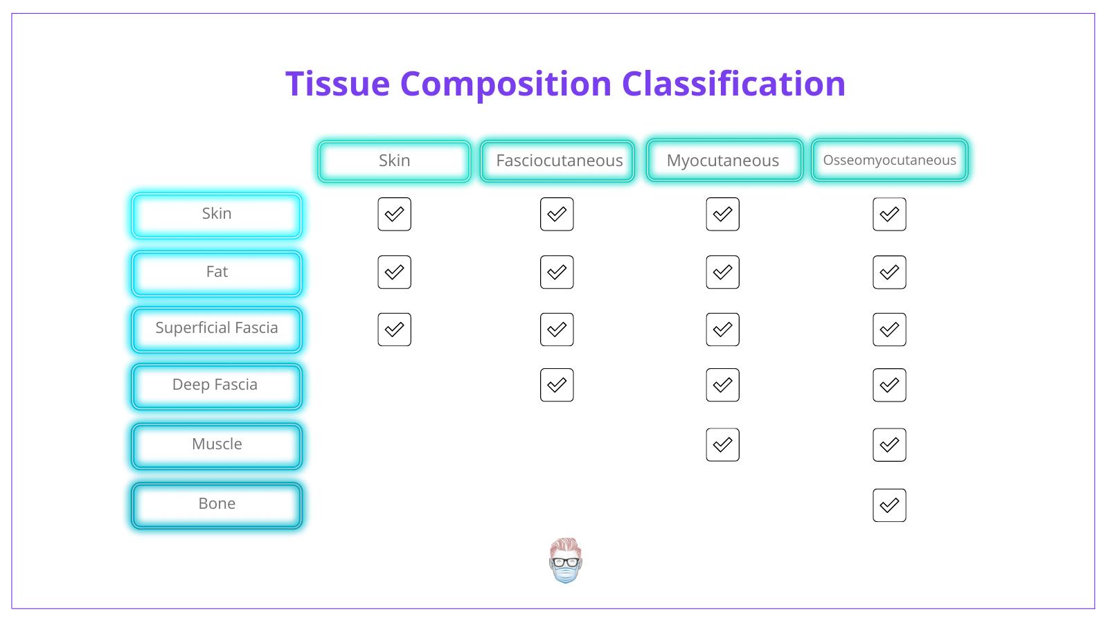 tissue composition of a flap, composition, skin flap, fasciocutaneous, myocutaneous, flap, flaps