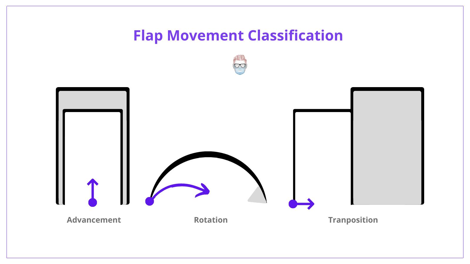 flap movement, flap, classification, advancement flap, rotation flap, transposition flap, description
